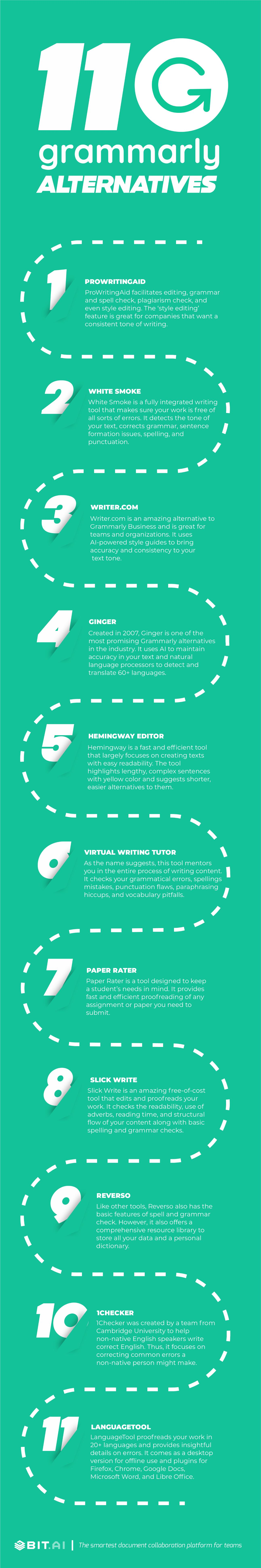 Infographic of grammarly alternatives and competitors