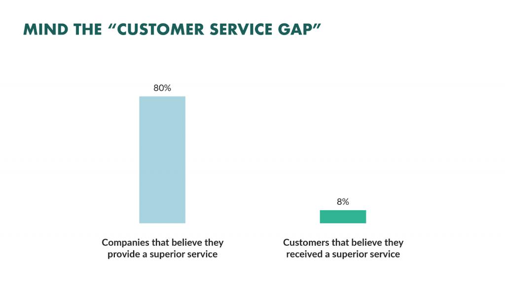 Customer service gap graph