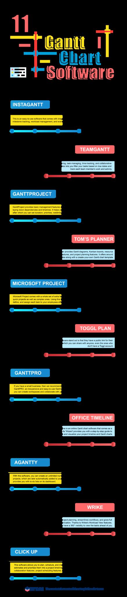 Gantt chart software infographic